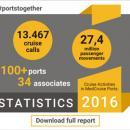 Cruise Activities in MedCruise Ports: Statistics 2016 - Κεντρική Εικόνα