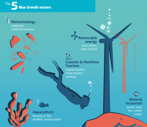 MedCruise welcomes European Blue Growth report - Κεντρική Εικόνα